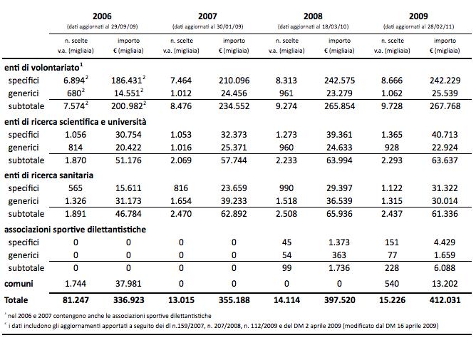 Analisi-dati-5-x-mille-dal-2006 al-2009