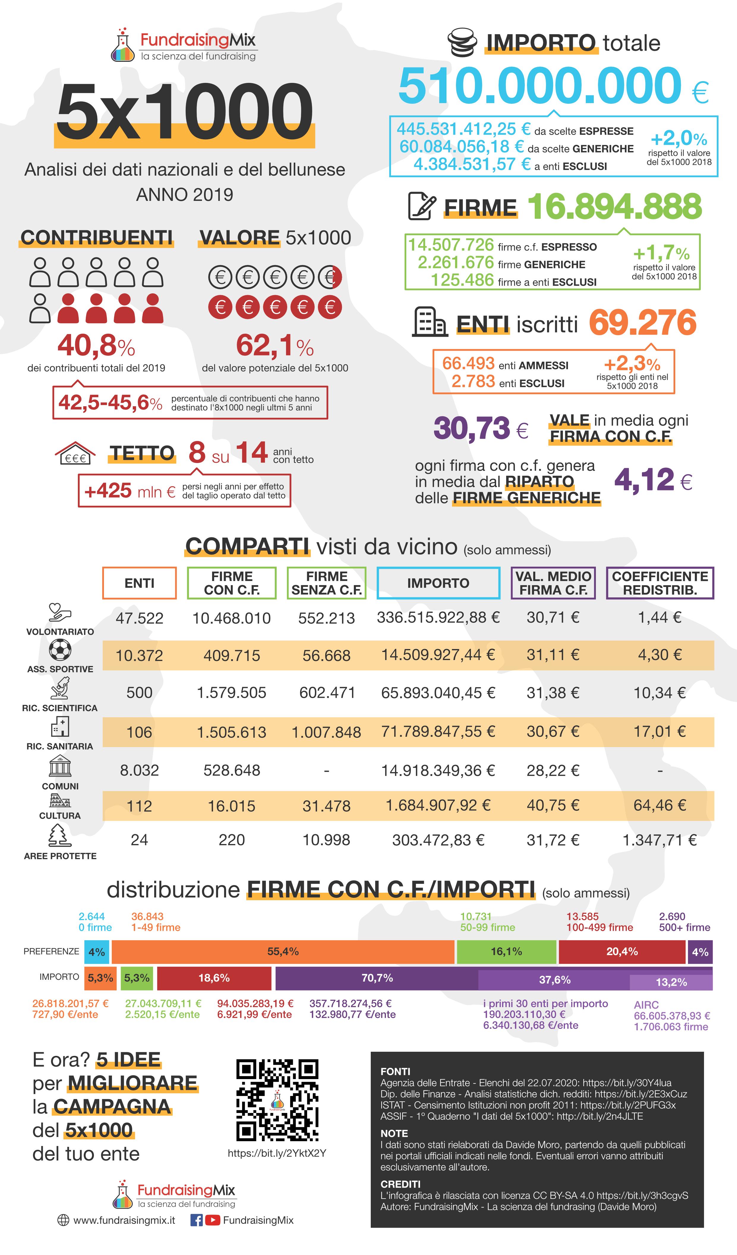 Infografica dati 5x1000 anno 2019